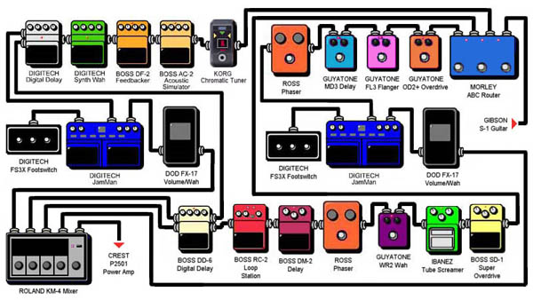 let 39 s see you pedalboard layout or diagram the gear page. Black Bedroom Furniture Sets. Home Design Ideas
